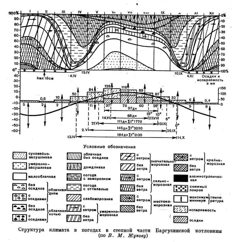 Структура климата в погодах в степной части Баргузинской котловины