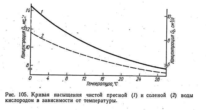 Кривая насыщения чистой пресной и солёной воды кислородом в зависимости от температуры