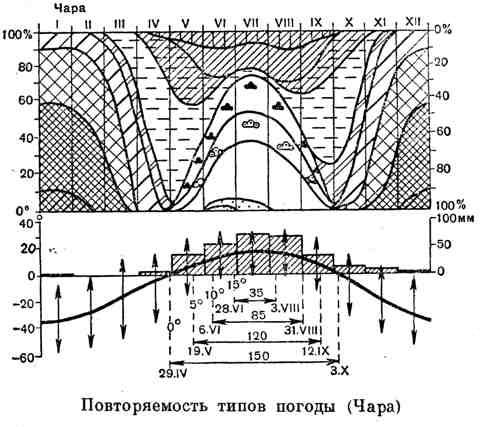 Повторяемость типов погоды (Чара)