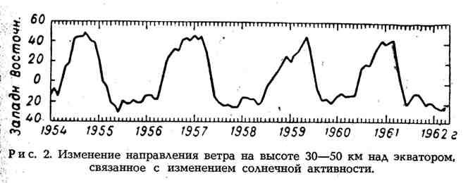 Изменение направления ветра на высоте 30-50 км над экватором, связанное с изменением солнечной активности