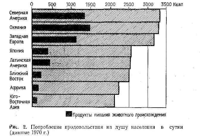 Потребление продовольствия на душу населения в сутки