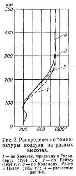 Распределение температуры воздуха на разных высотах