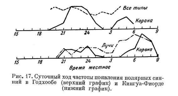 Суточный ход частоты появления полярных сияний в Годхообе и Кингуа-Фиорде