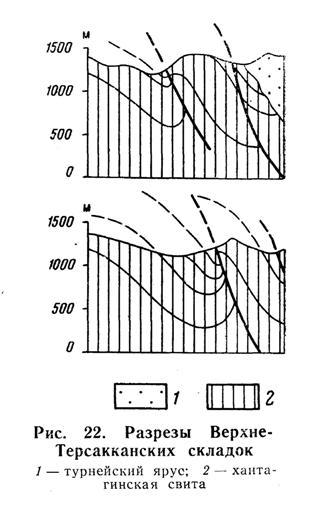 Разрезы Верхне-Терсакканских складок