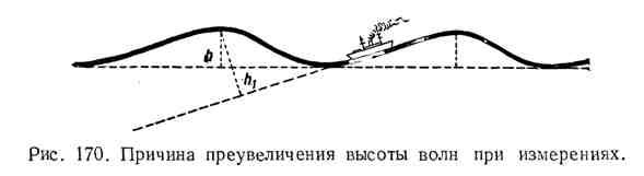 Причина увеличения высоты волн при измерениях