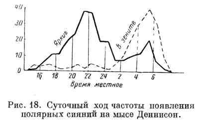 Суточный ход частоты появления полярных сияний на мысе Деннисон