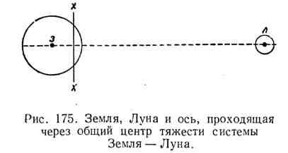 Земля, Луна и ось, проходящая через общий центр тяжести системы Земля - Луна