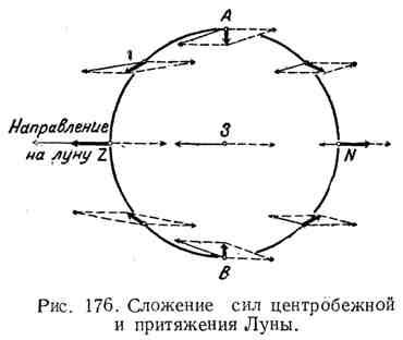 Сложение сил центробежной и притяжения Луны