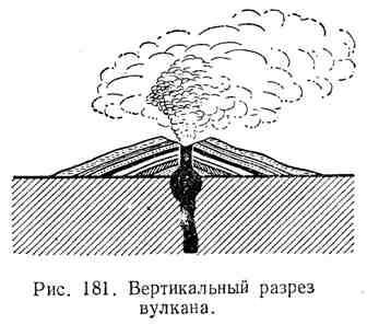 Вертикальный разрез вулкана