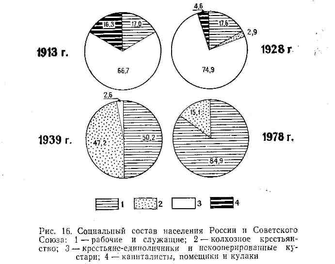 Социальный состав населения России и СССР
