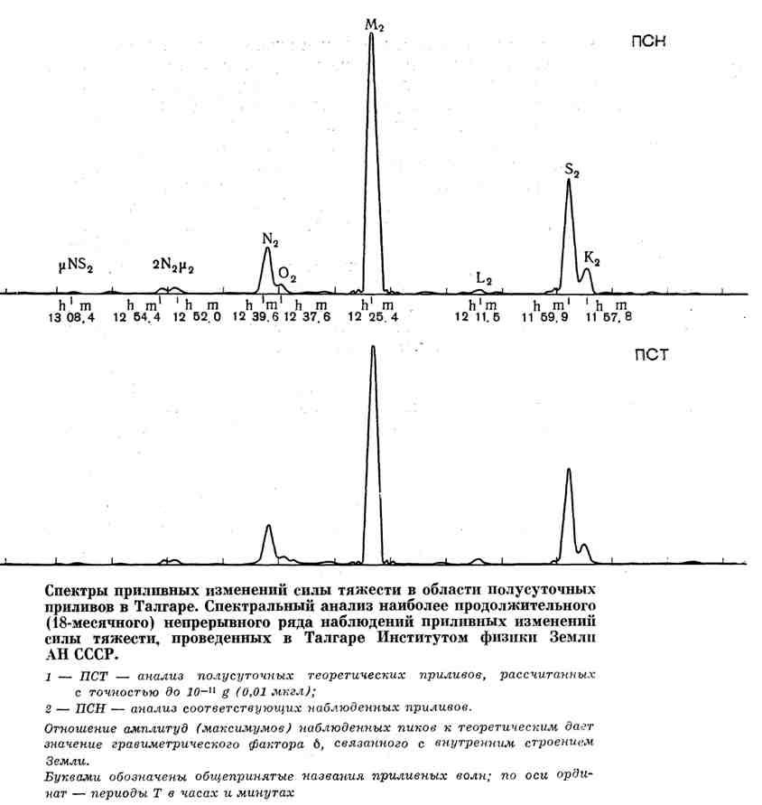 Спектры приливных изменений силы тяжести в области полусуточных приливов в Талгаре