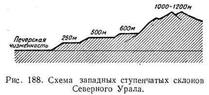 Схема западных ступенчатых склонов Северного Урала