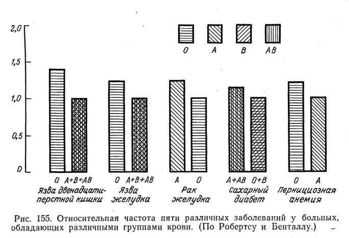 Различная частота пяти различных заболеваний у больных, обладающих различными группами крови
