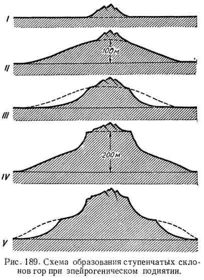 Схема образования ступенчатых склонов гор при эпейрогеническом поднятии