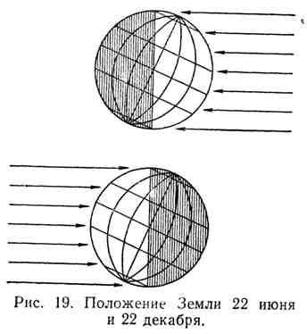 Положение Земли 22 июня и 22 декабря