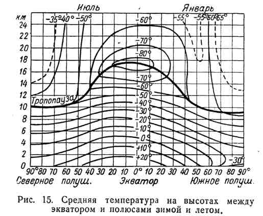 Средняя температура на высотах между экватором и полюсами зимой и летом
