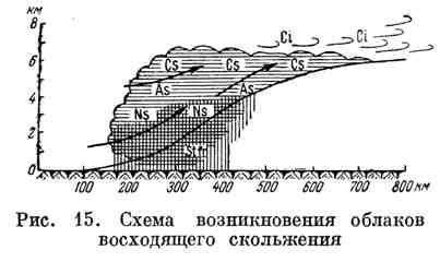 Схема возникновения облаков восходящего скольжения