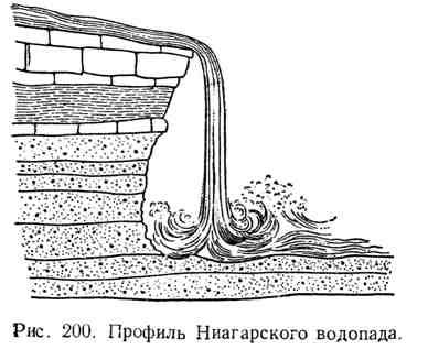 Профиль Ниагарского водопада