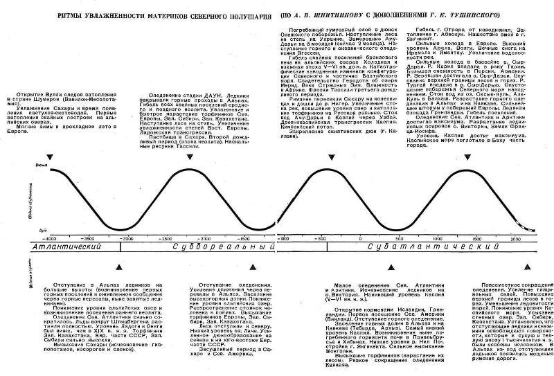 Ритмы увлажнённости материков северного полушария
