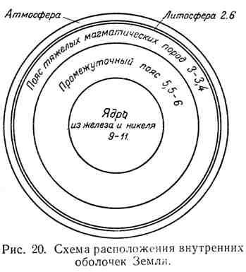 Схема расположения внутренних оболочек Земли