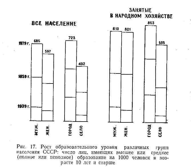 Рост образовательного уровня различных групп населения СССР