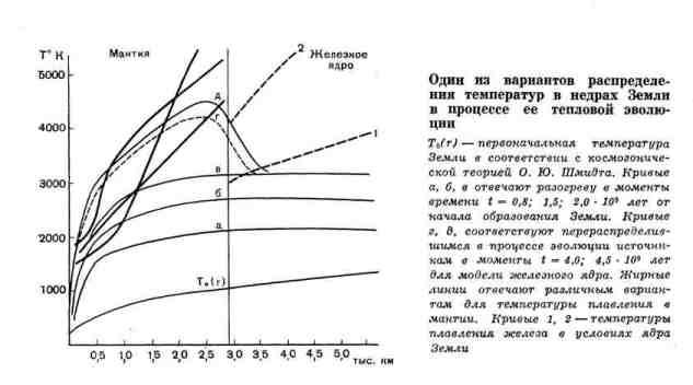 Один из вариантов распределения температур в недрах Земли в процессе её тепловой эволюции