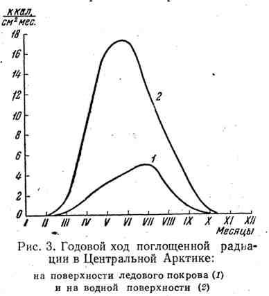Годовой ход поглащения радиации в Центральной Арктике
