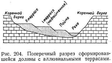 Поперечный разрез сформировавшейся долины с аллювиальными террасами