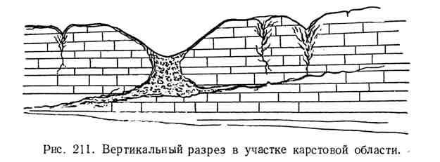 Вертикальный разрез в участке карстовой области