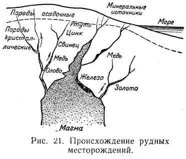 Происхождение рудных месторождений