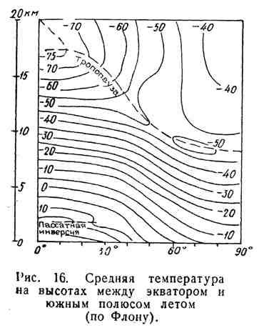 Средняя температура на высотах между экватором и южным полюсом летом