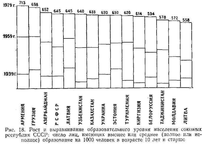 Рост и выравнивание образовательного уровня населения союзных республик СССР