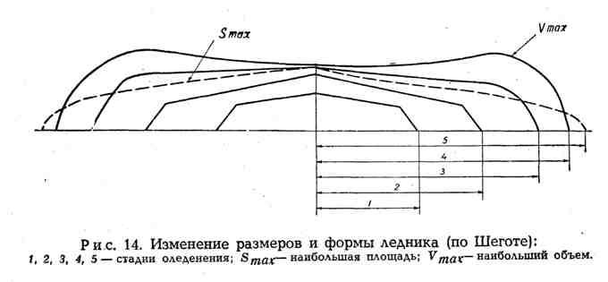 Изменение размеров и формы ледника