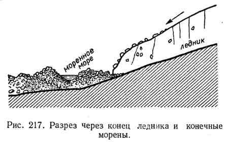 Разрез через конец ледника и конечные морены