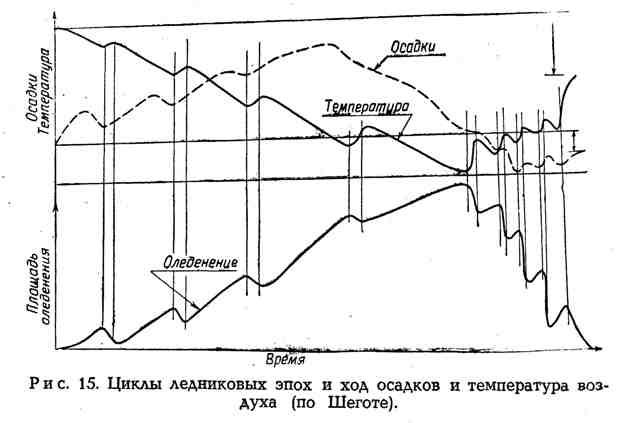 Циклы ледниковых эпох и ход осадков и температура воздуха