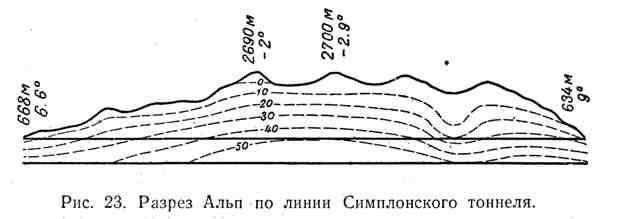Разрез Альп по линии Симплонского тоннеля