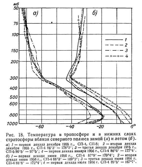 Температура в тропосфере и в нижних слоях стратосферы вблизи северного полюса зимой и летом