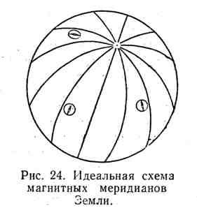 Идеальная схема магнитных меридианов Земли