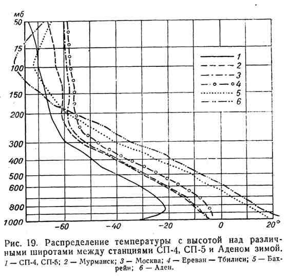 Распределение температуры с высотой над различными широтами между станциями СП-4, СП-5 и Аденом зимой
