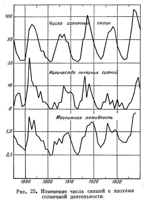 Изменение числа сияний с эпохами солнечной деятельности