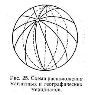 Схема расположения магнитных и географических меридианов