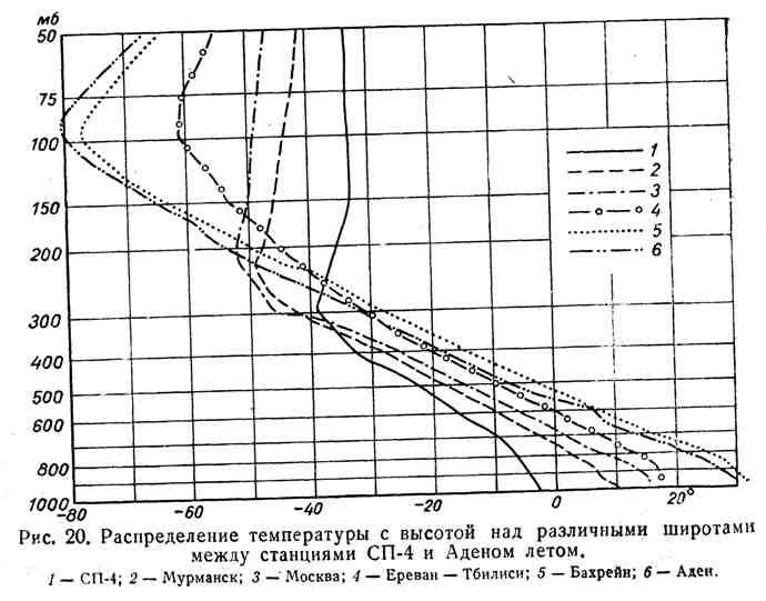 Распределение температуры с высотой над различными широтами между станциями СП-4 и Аденом летом