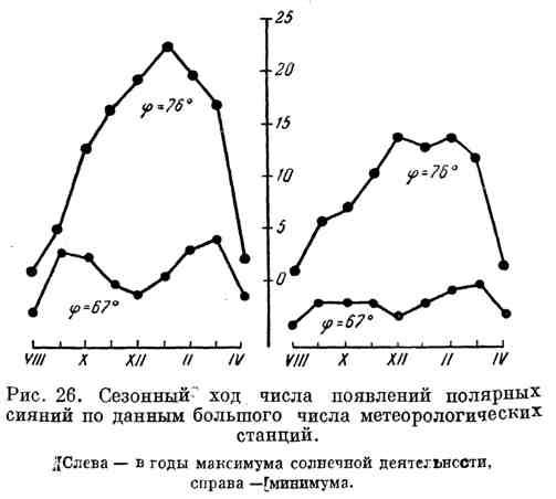 Сезонный ход числа появлений полярных сияний по данным большого числа метеорологических станций