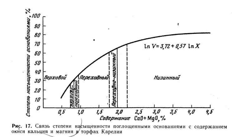 Связь степени насыщенности поглощёнными основаниями с содержанием окиси кальция и магния в торфах Карелии