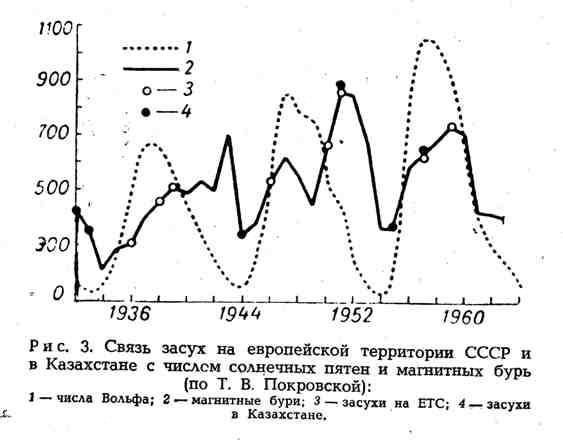 Связь засух на европейской территории СССР и в Казахстане с числом солнечных пятен и магнитных бурь
