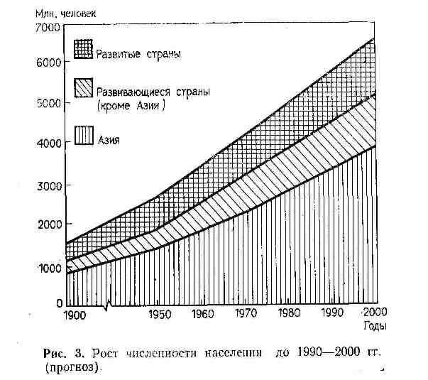 Рост численности населения до 1900-2000 гг.