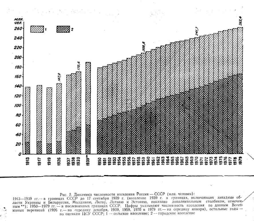 Динамика численности населения России - СССР