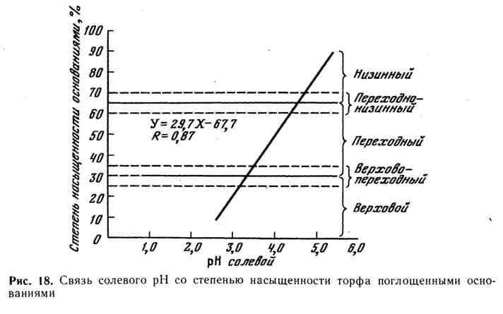 Связь солевого pH со степенью насыщенности торфа поглощёнными основаниями