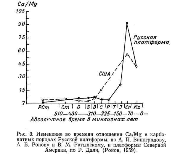 Изменение во времени отношения Са/Mg в карбонатных породах Русской платформы и платформы Северной Америки