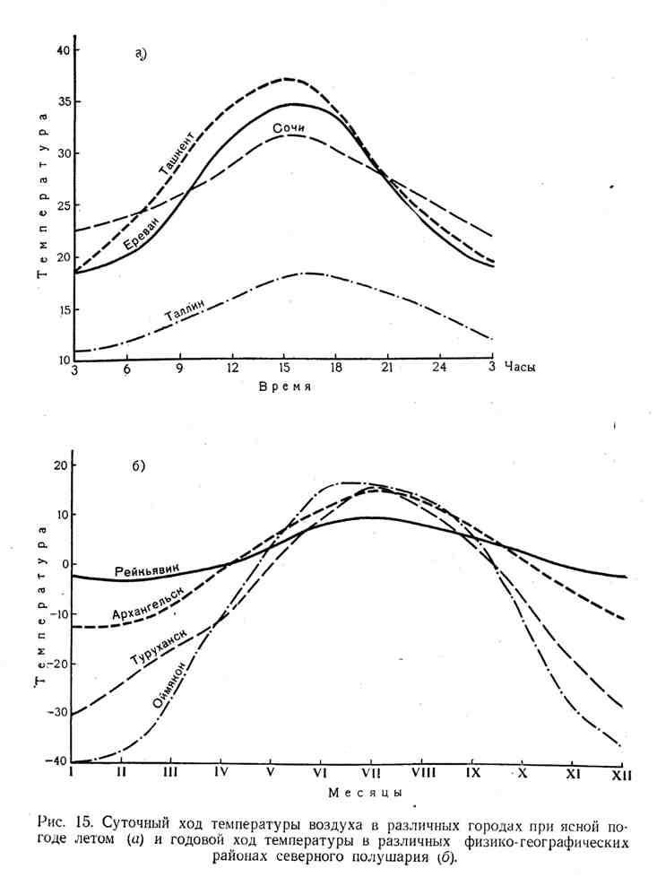 Суточный ход температуры воздуха в различных городах при ясной погоде летом и годовой ход температуры в различных физико-географических районах северного полушария